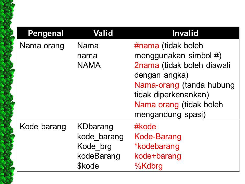 PengenalValidInvalid Nama orangNama nama NAMA #nama (tidak boleh menggunakan simbol #) 2nama (tidak boleh diawali dengan angka) Nama-orang (tanda hubu