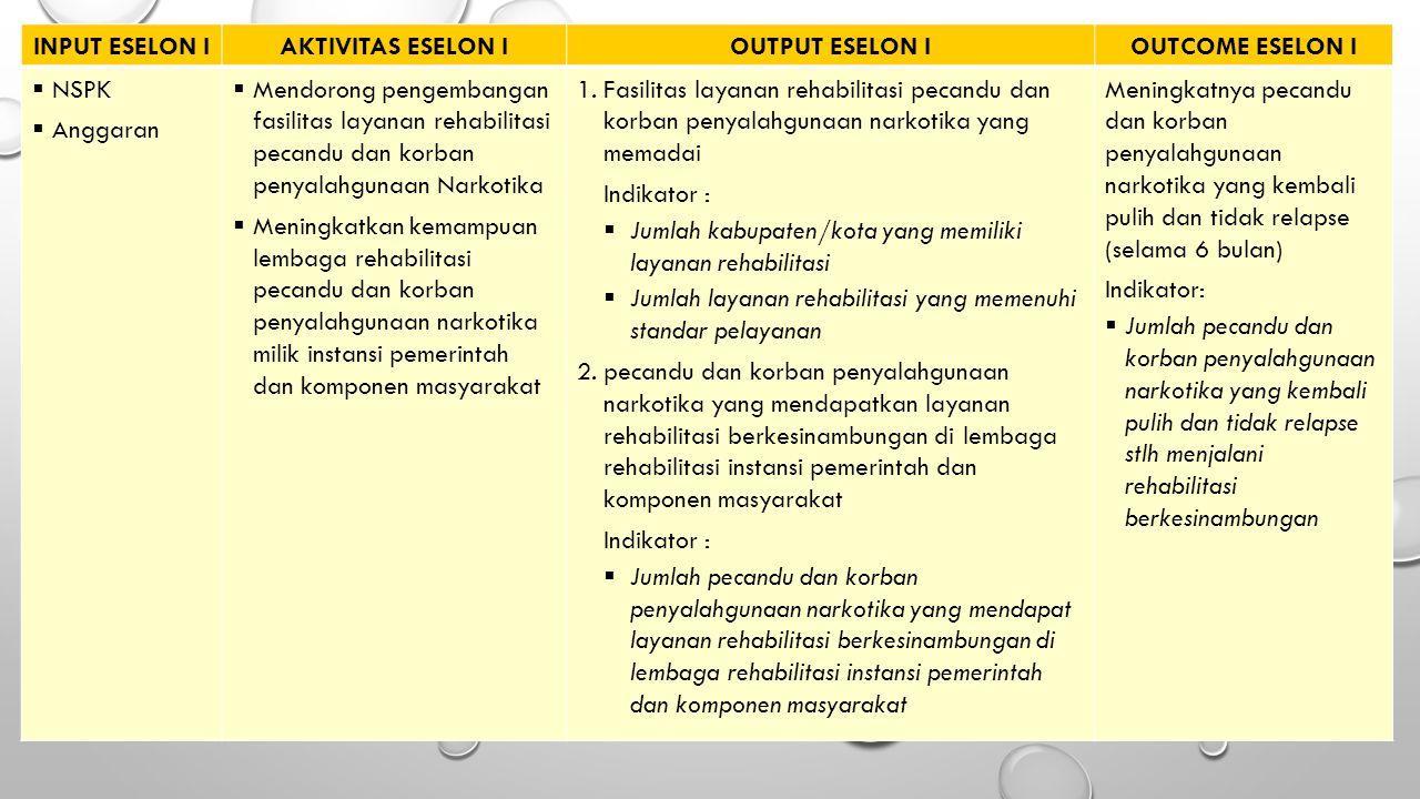 INPUT ESELON IAKTIVITAS ESELON IOUTPUT ESELON IOUTCOME ESELON I  NSPK  Anggaran  Mendorong pengembangan fasilitas layanan rehabilitasi pecandu dan