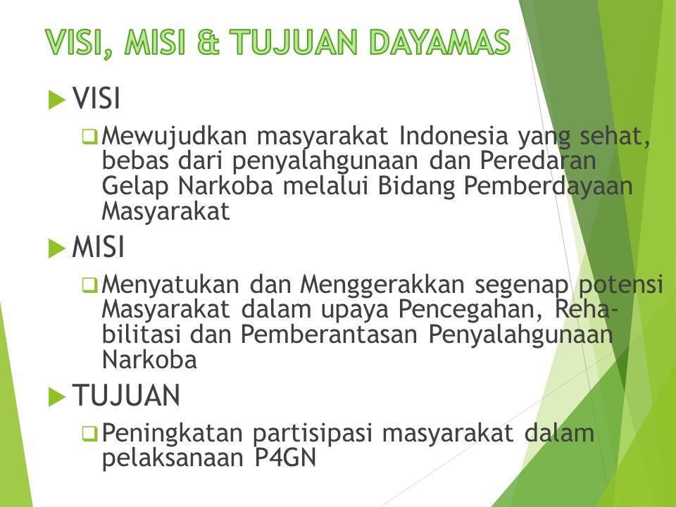  VISI  Mewujudkan masyarakat Indonesia yang sehat, bebas dari penyalahgunaan dan Peredaran Gelap Narkoba melalui Bidang Pemberdayaan Masyarakat  MISI  Menyatukan dan Menggerakkan segenap potensi Masyarakat dalam upaya Pencegahan, Reha- bilitasi dan Pemberantasan Penyalahgunaan Narkoba  TUJUAN  Peningkatan partisipasi masyarakat dalam pelaksanaan P4GN
