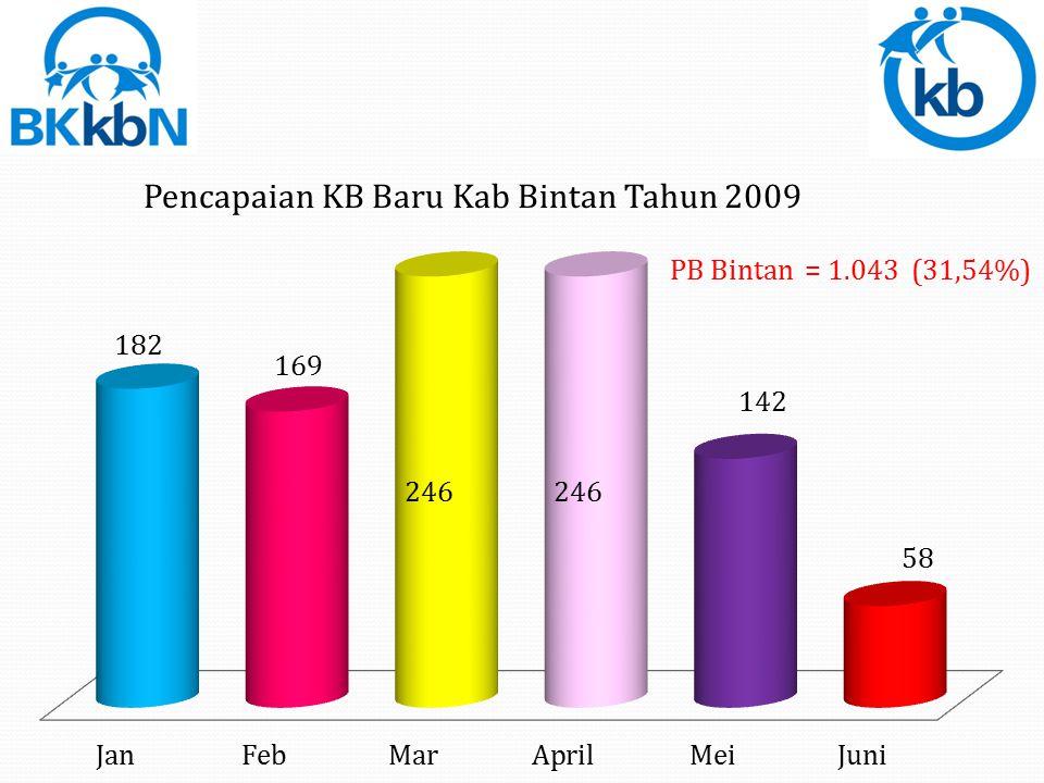 Total Kondom = 1.844 = 7,18%