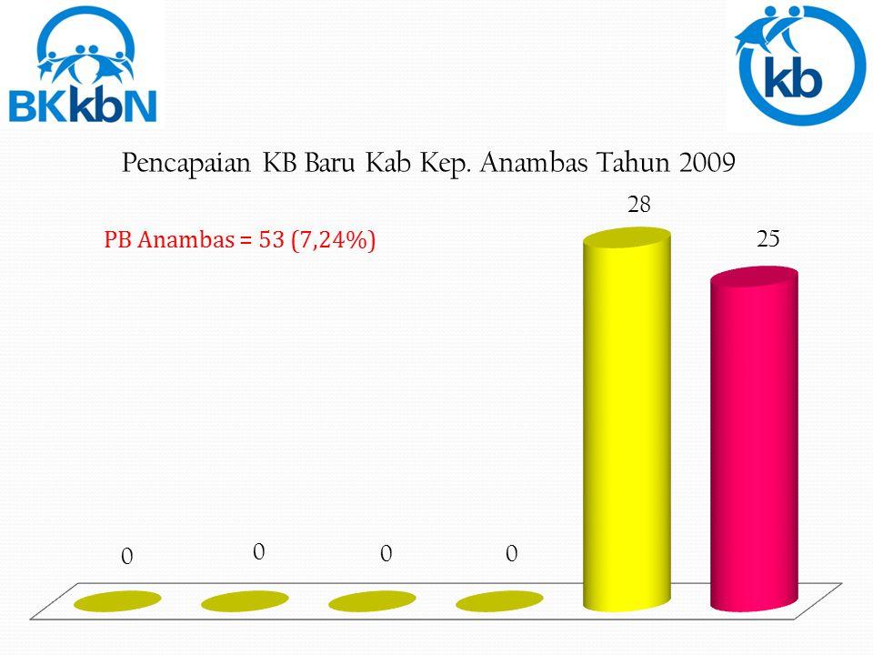 PB Tanjungpinang = 2.263 (36,23%)
