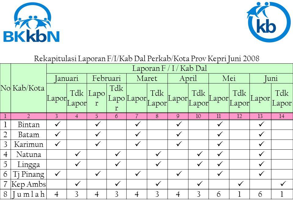 Rekapitulasi Laporan F/II/KB Perkab/Kota Prov Kepri Juni 2008 NoNo Kab/Kota Laporan Rek Kab.