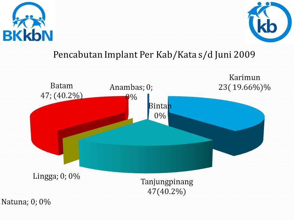 Total Pencabutan Implant = 117