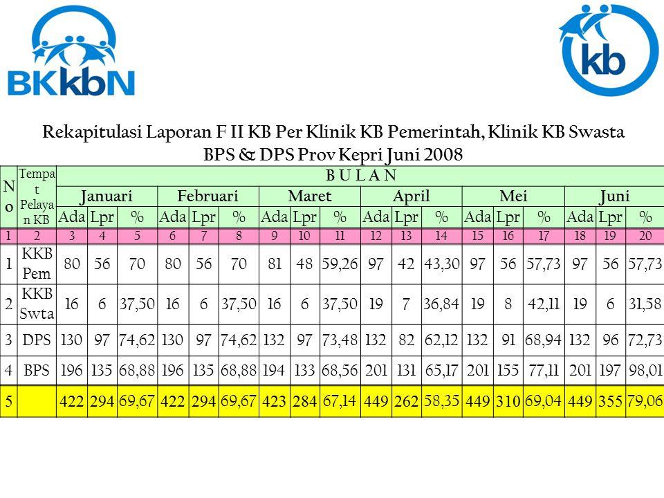 PB Anambas = 53 (7,24%)