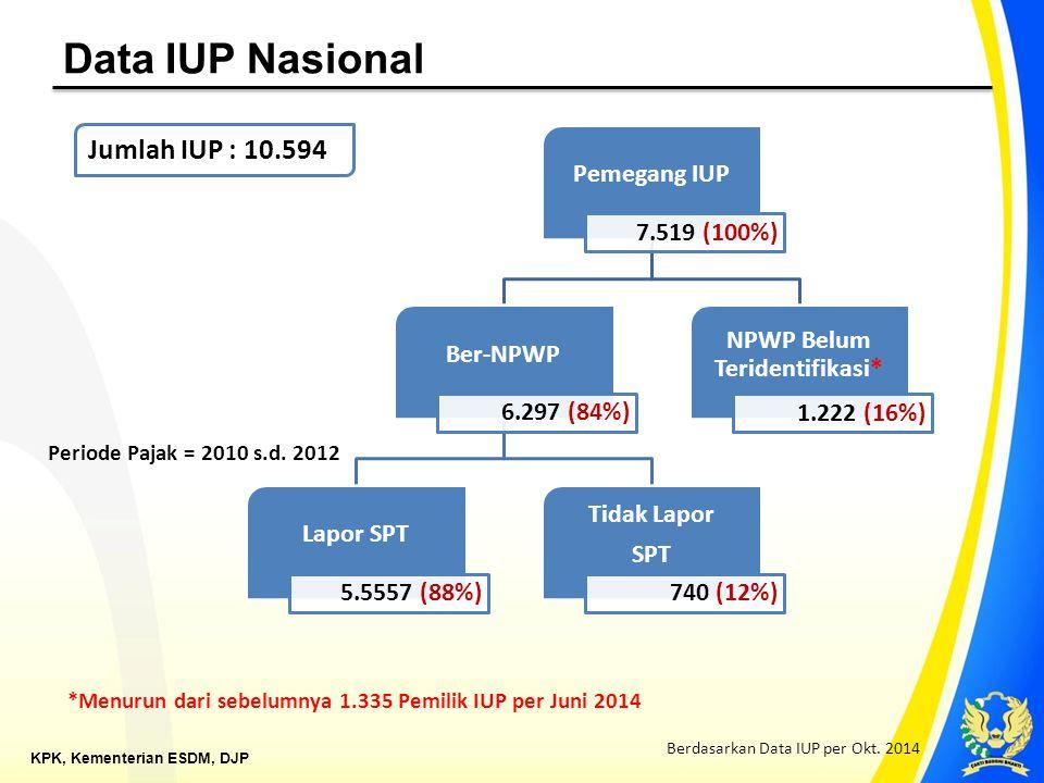 KPK, Kementerian ESDM, DJP Data IUP Nasional Pemegang IUP 7.519 (100%) Ber-NPWP 6.297 (84%) Lapor SPT 5.5557 (88%) Tidak Lapor SPT 740 (12%) NPWP Belu