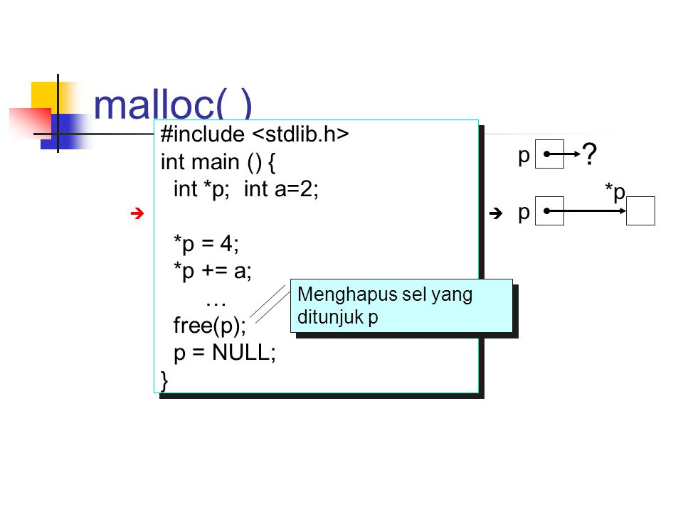 malloc( ) #include int main () { int *p; int a=2; p = (int*) malloc(sizeof(int)); *p = 4; *p += a; … free(p); p = NULL; } #include int main () { int *