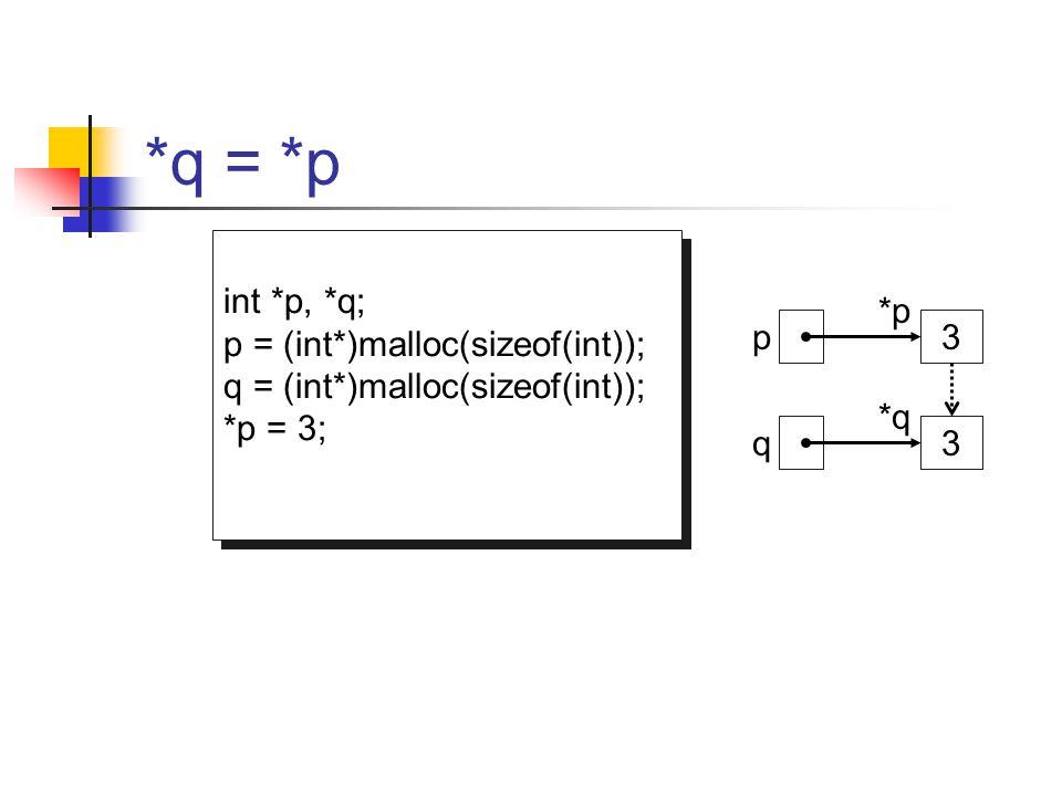*q = *p int *p, *q; p = (int*)malloc(sizeof(int)); q = (int*)malloc(sizeof(int)); *p = 3; *q = *p; int *p, *q; p = (int*)malloc(sizeof(int)); q = (int
