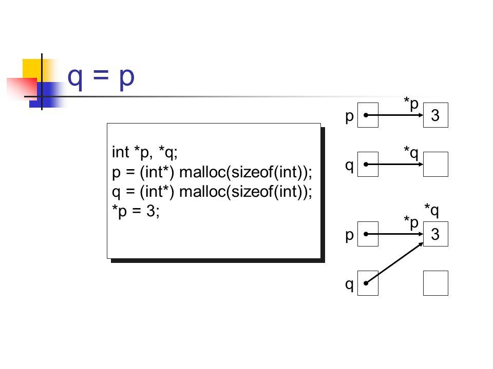 q = p int *p, *q; p = (int*) malloc(sizeof(int)); q = (int*) malloc(sizeof(int)); *p = 3; q = p; int *p, *q; p = (int*) malloc(sizeof(int)); q = (int*