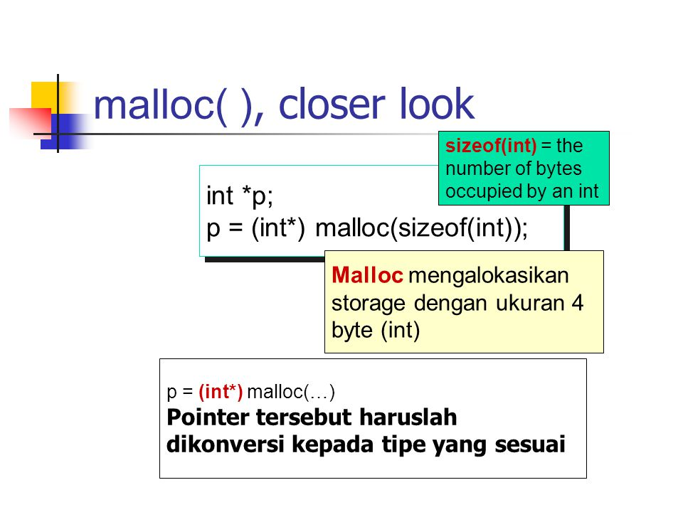 malloc( ), closer look int *p; p = (int*) malloc(sizeof(int)); int *p; p = (int*) malloc(sizeof(int)); sizeof(int) = the number of bytes occupied by a