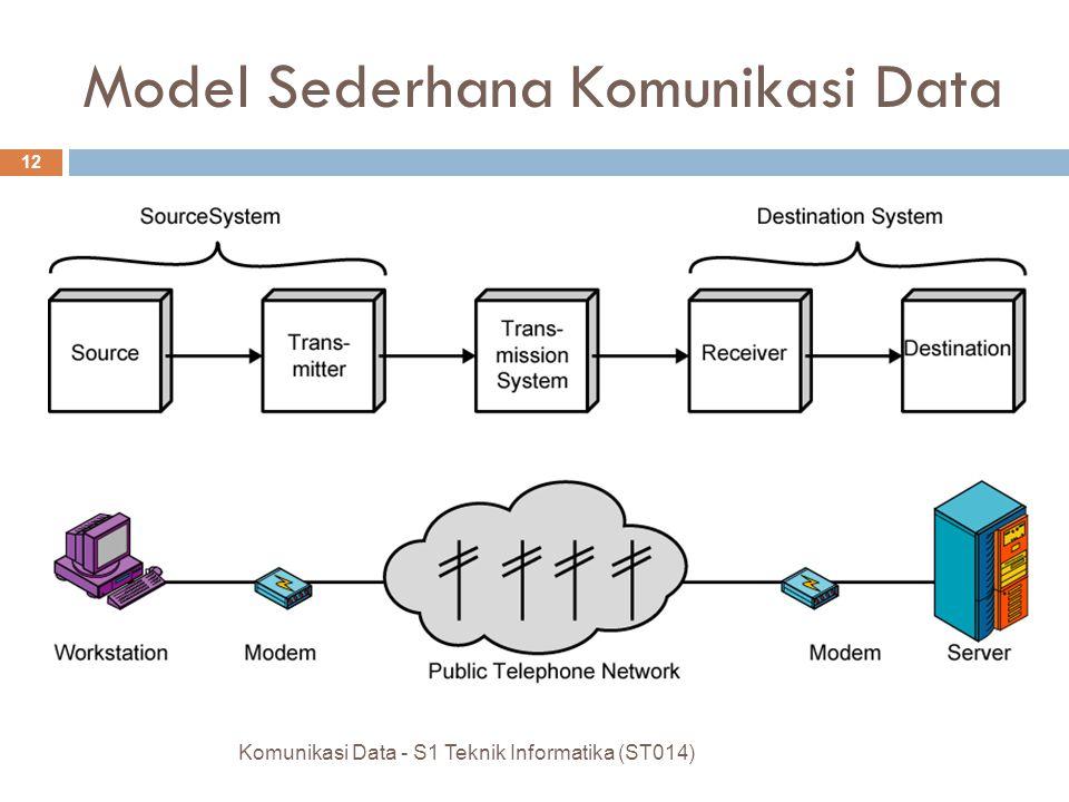 Jenis-Jenis Komunikasi Data  Source  Membangkitkan data untuk ditransmisikan  Transmitter  Mengkonversi data menjadi sinyal yang dapat ditransmisi