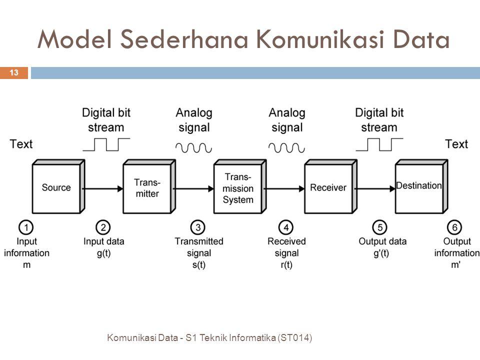 Model Sederhana Komunikasi Data Komunikasi Data - S1 Teknik Informatika (ST014) 12