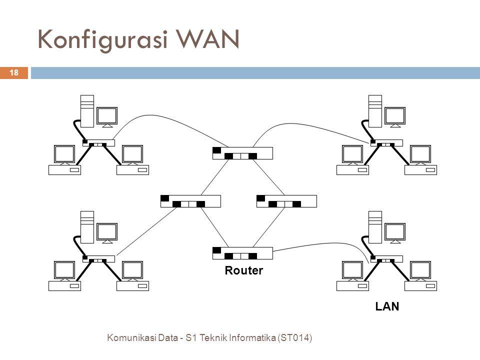 Konfigurasi MAN Komunikasi Data - S1 Teknik Informatika (ST014) 17 Internet melalui sistem TV cable Head End Server untuk Koneksi ke Internet Junction