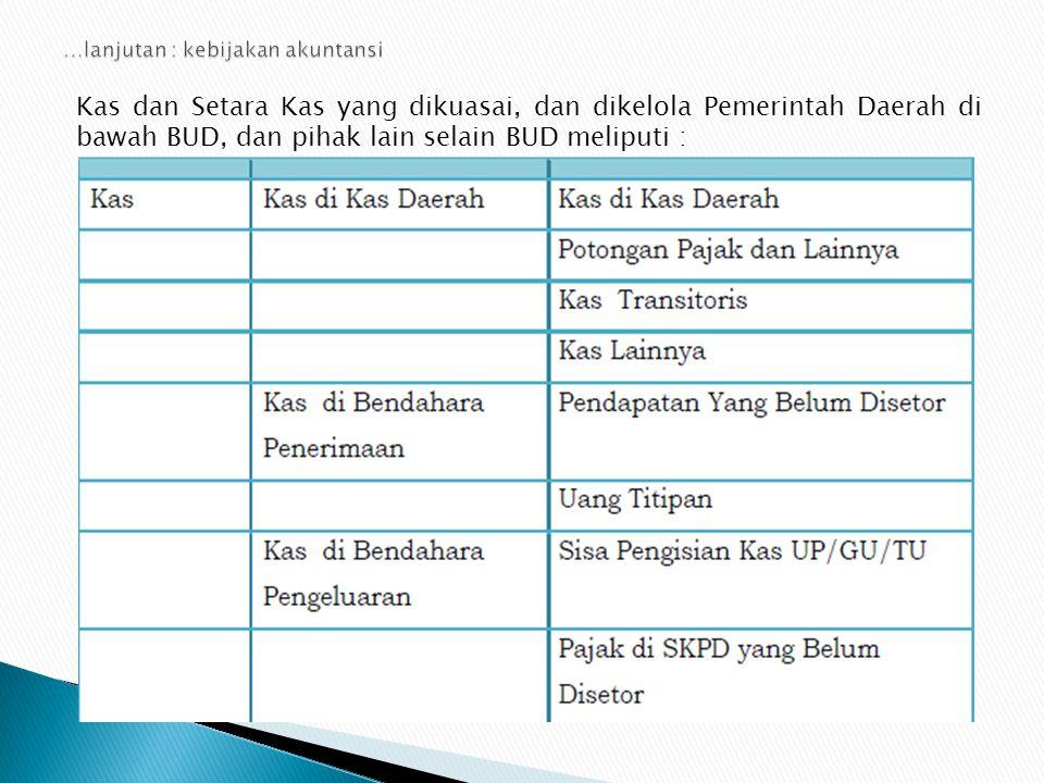 Kas dan Setara Kas yang dikuasai, dan dikelola Pemerintah Daerah di bawah BUD, dan pihak lain selain BUD meliputi :