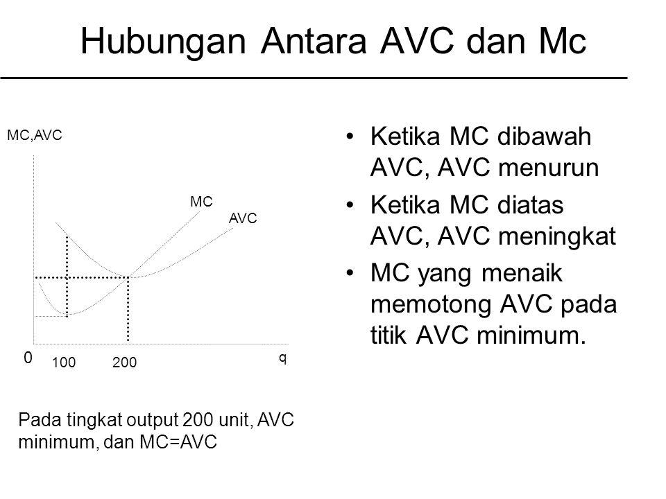 Hubungan Antara AVC dan Mc Ketika MC dibawah AVC, AVC menurun Ketika MC diatas AVC, AVC meningkat MC yang menaik memotong AVC pada titik AVC minimum.