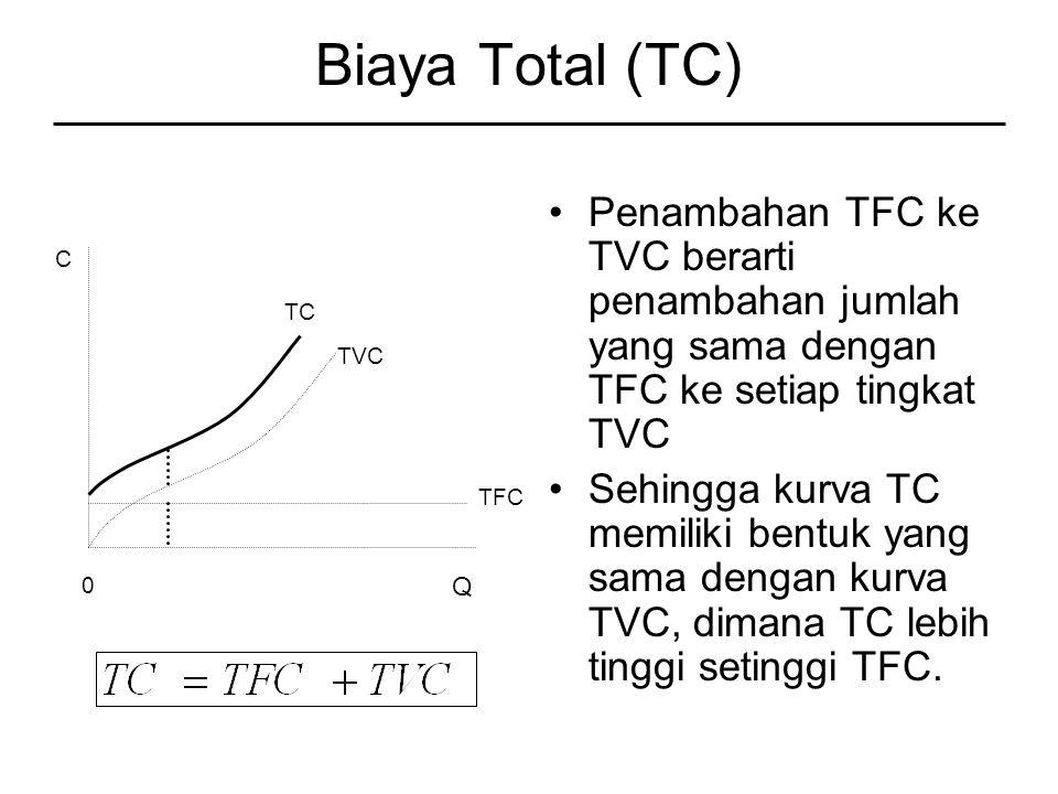 Biaya Total (TC) Penambahan TFC ke TVC berarti penambahan jumlah yang sama dengan TFC ke setiap tingkat TVC Sehingga kurva TC memiliki bentuk yang sama dengan kurva TVC, dimana TC lebih tinggi setinggi TFC.