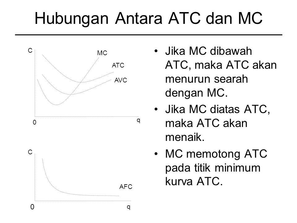 Hubungan Antara ATC dan MC Jika MC dibawah ATC, maka ATC akan menurun searah dengan MC.
