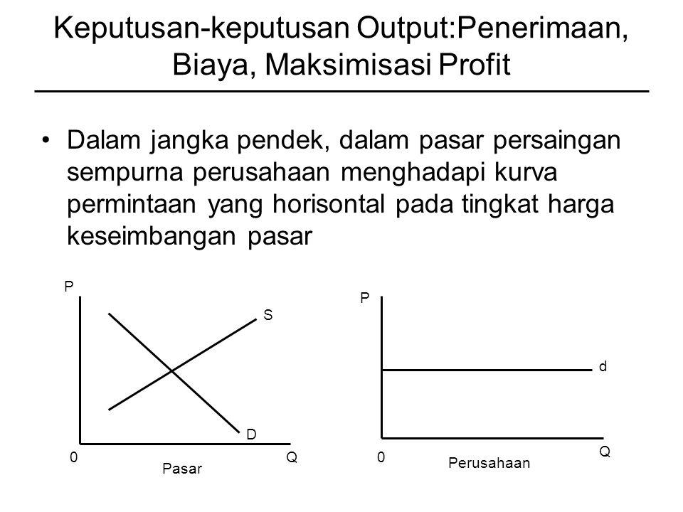 Keputusan-keputusan Output:Penerimaan, Biaya, Maksimisasi Profit Dalam jangka pendek, dalam pasar persaingan sempurna perusahaan menghadapi kurva permintaan yang horisontal pada tingkat harga keseimbangan pasar P 0Q S D 0 Q P d Pasar Perusahaan