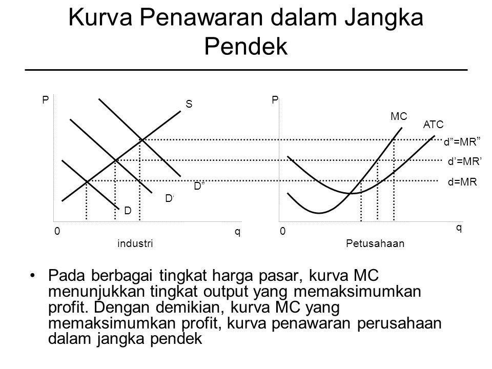 Kurva Penawaran dalam Jangka Pendek Pada berbagai tingkat harga pasar, kurva MC menunjukkan tingkat output yang memaksimumkan profit.