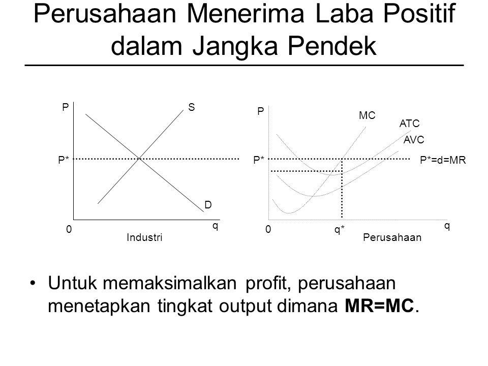 Perusahaan Menerima Laba Positif dalam Jangka Pendek Untuk memaksimalkan profit, perusahaan menetapkan tingkat output dimana MR=MC.