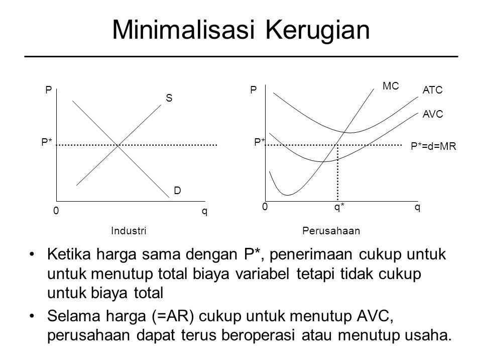 Minimalisasi Kerugian Ketika harga sama dengan P*, penerimaan cukup untuk untuk menutup total biaya variabel tetapi tidak cukup untuk biaya total Selama harga (=AR) cukup untuk menutup AVC, perusahaan dapat terus beroperasi atau menutup usaha.