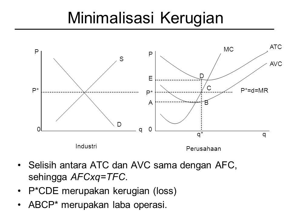 Minimalisasi Kerugian Selisih antara ATC dan AVC sama dengan AFC, sehingga AFCxq=TFC.