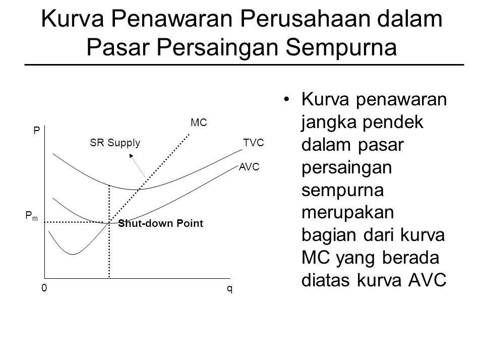 Kurva Penawaran Perusahaan dalam Pasar Persaingan Sempurna Kurva penawaran jangka pendek dalam pasar persaingan sempurna merupakan bagian dari kurva MC yang berada diatas kurva AVC P 0q PmPm Shut-down Point AVC TVC MC SR Supply