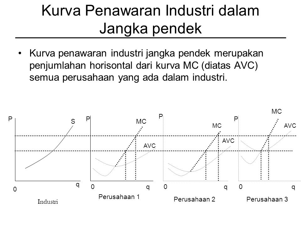Kurva Penawaran Industri dalam Jangka pendek Kurva penawaran industri jangka pendek merupakan penjumlahan horisontal dari kurva MC (diatas AVC) semua perusahaan yang ada dalam industri.