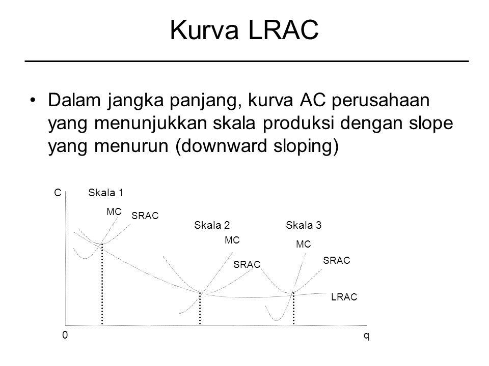 Kurva LRAC Dalam jangka panjang, kurva AC perusahaan yang menunjukkan skala produksi dengan slope yang menurun (downward sloping) Skala 1 MC SRAC MC SRAC MC SRAC LRAC Skala 2Skala 3 C 0q