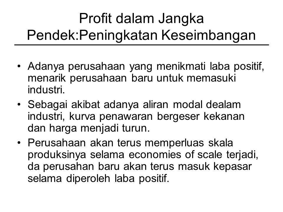 Profit dalam Jangka Pendek:Peningkatan Keseimbangan Adanya perusahaan yang menikmati laba positif, menarik perusahaan baru untuk memasuki industri.