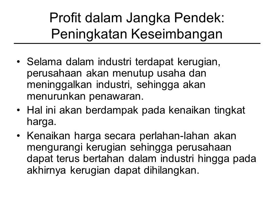 Profit dalam Jangka Pendek: Peningkatan Keseimbangan Selama dalam industri terdapat kerugian, perusahaan akan menutup usaha dan meninggalkan industri, sehingga akan menurunkan penawaran.