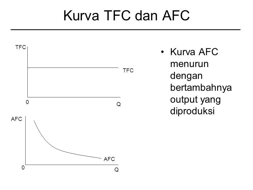 Kurva TFC dan AFC Kurva AFC menurun dengan bertambahnya output yang diproduksi TFC 0 Q 0 Q AFC