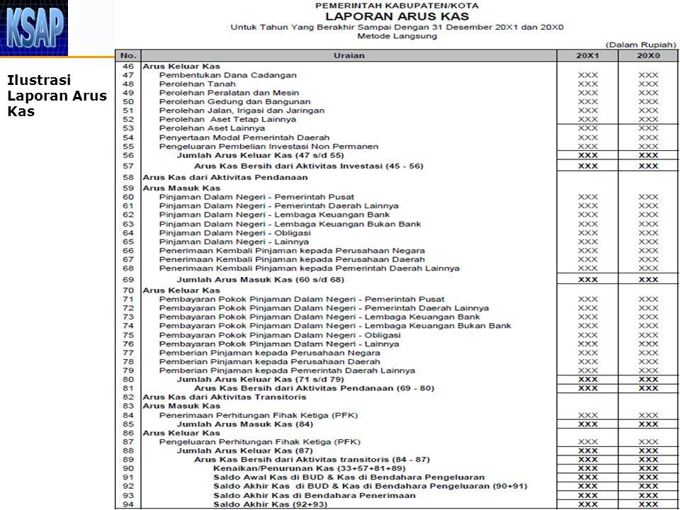 Lampiran I PP No. 71 Tahun 201014 Ilustrasi Laporan Arus Kas