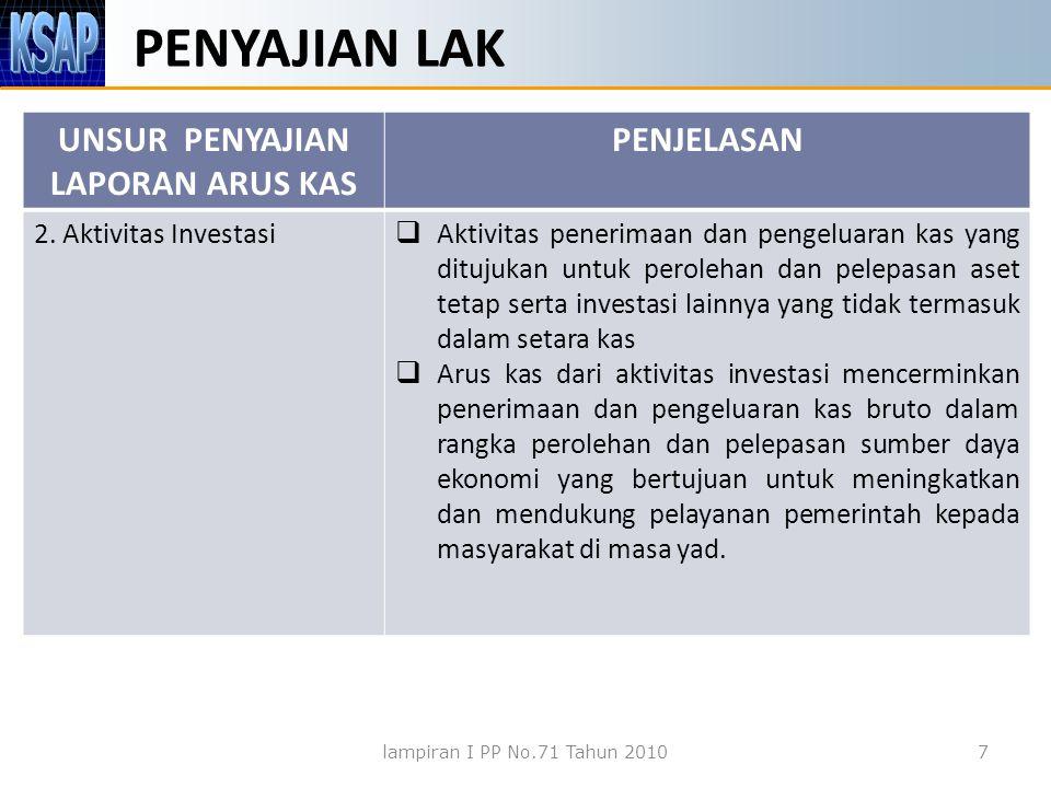 PENYAJIAN LAK UNSUR PENYAJIAN LAPORAN ARUS KAS PENJELASAN 2. Aktivitas Investasi  Aktivitas penerimaan dan pengeluaran kas yang ditujukan untuk perol