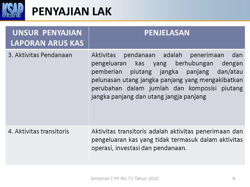 PENYAJIAN LAK UNSUR PENYAJIAN LAPORAN ARUS KAS PENJELASAN 3. Aktivitas PendanaanAktivitas pendanaan adalah penerimaan dan pengeluaran kas yang berhubu
