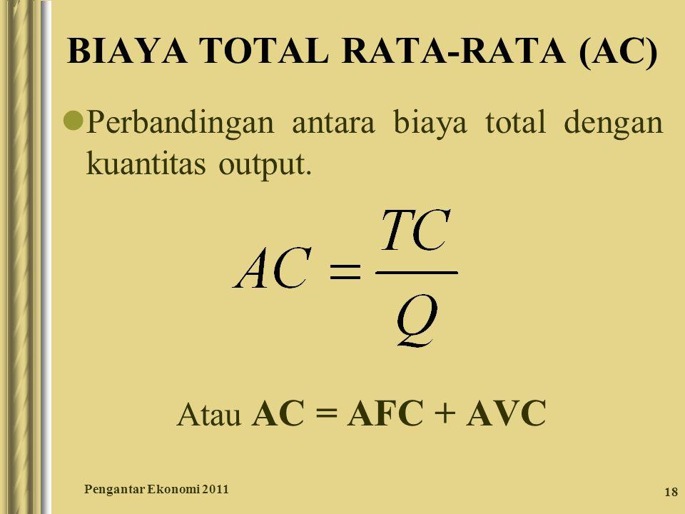 18 BIAYA TOTAL RATA-RATA (AC) Perbandingan antara biaya total dengan kuantitas output. Atau AC = AFC + AVC Pengantar Ekonomi 2011