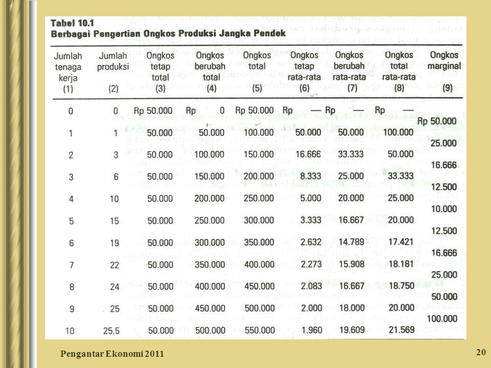 20 Pengantar Ekonomi 2011