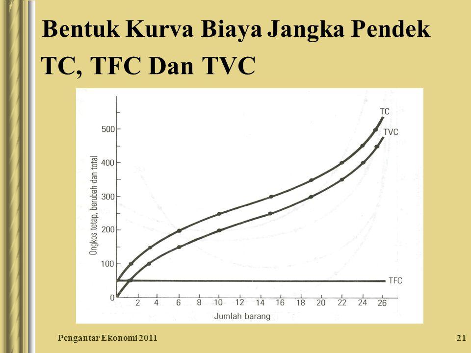 21 TC, TFC Dan TVC Pengantar Ekonomi 2011 Bentuk Kurva Biaya Jangka Pendek