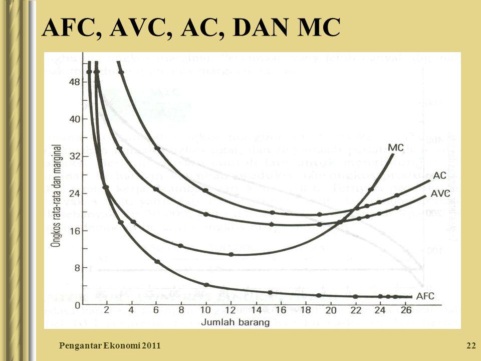 22 AFC, AVC, AC, DAN MC Pengantar Ekonomi 2011