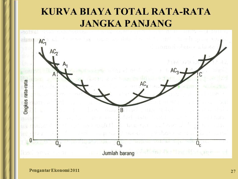 27 KURVA BIAYA TOTAL RATA-RATA JANGKA PANJANG Pengantar Ekonomi 2011