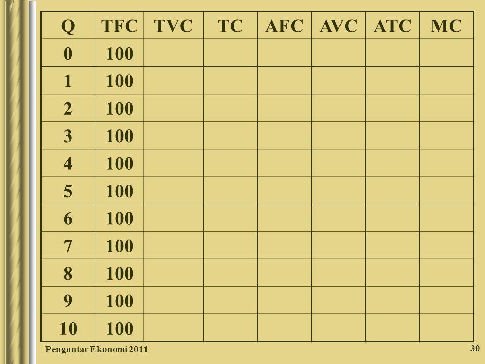 30 QTFCTVCTCAFCAVCATCMC 0 100 1 2 3 4 5 6 7 8 9 10 100