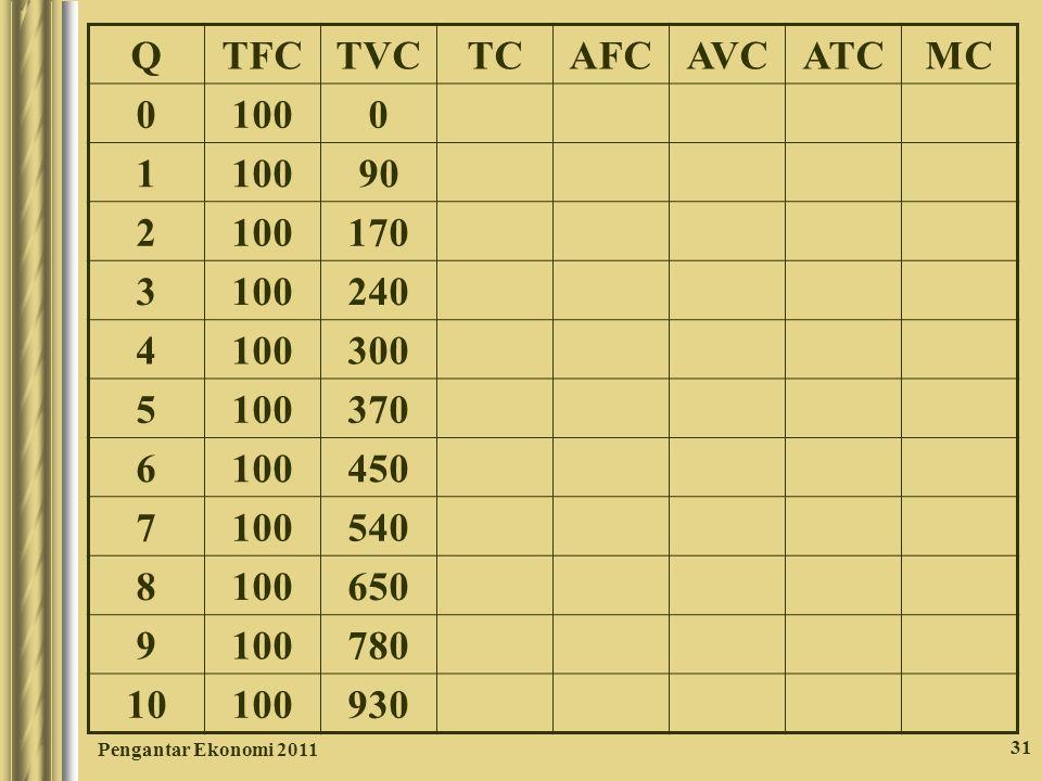 Pengantar Ekonomi 2011 31 QTFCTVCTCAFCAVCATCMC 0 1000 1 90 2 100170 3 100240 4 100300 5 100370 6 100450 7 100540 8 100650 9 100780 10 100930