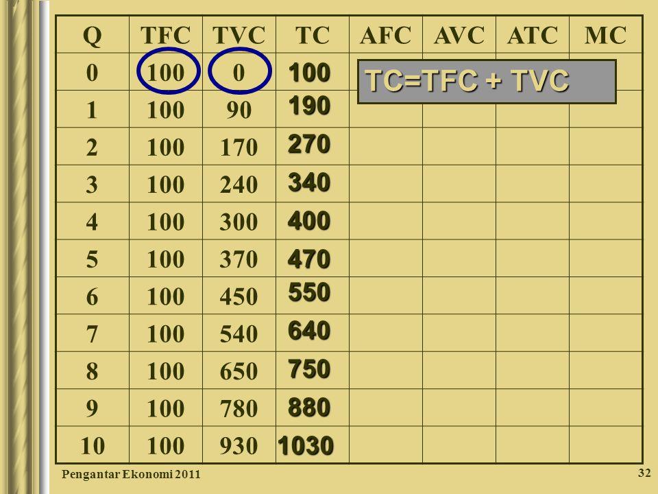Pengantar Ekonomi 2011 32 QTFCTVCTCAFCAVCATCMC 0 1000 1 90 2 100170 3 100240 4 100300 5 100370 6 100450 7 100540 8 100650 9 100780 10 100930 100 190 2