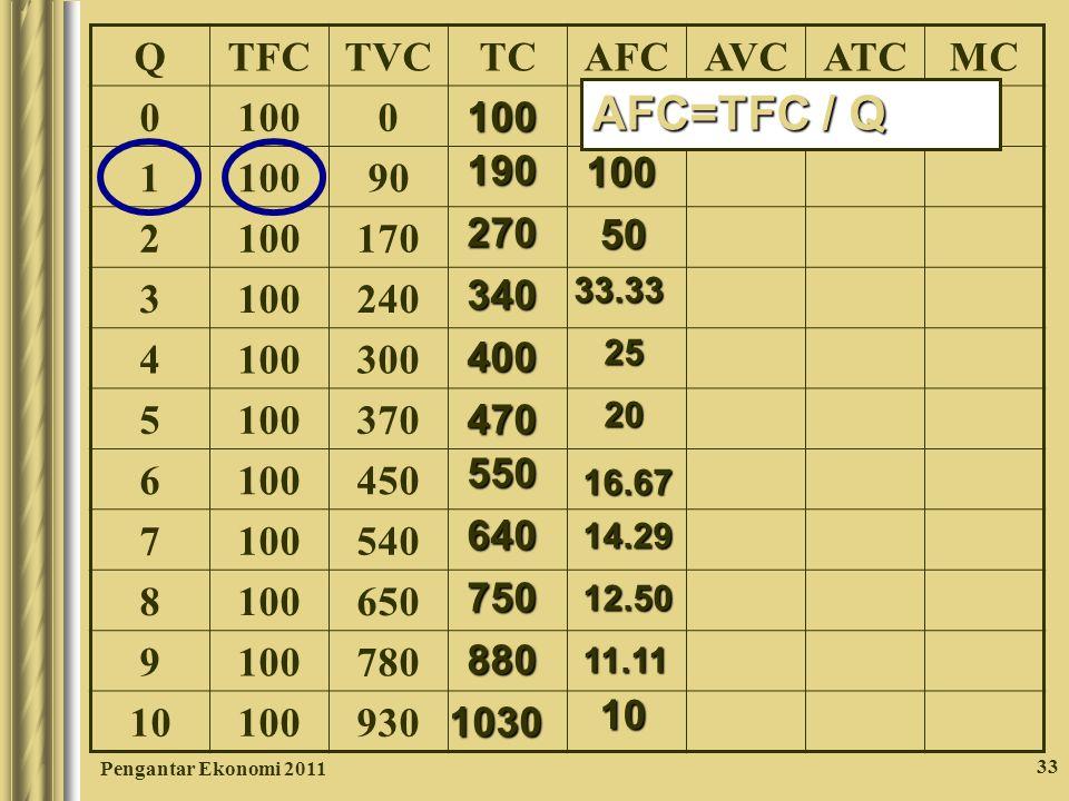 Pengantar Ekonomi 2011 33 QTFCTVCTCAFCAVCATCMC 0 1000 1 90 2 100170 3 100240 4 100300 5 100370 6 100450 7 100540 8 100650 9 100780 10 100930 100 190 2