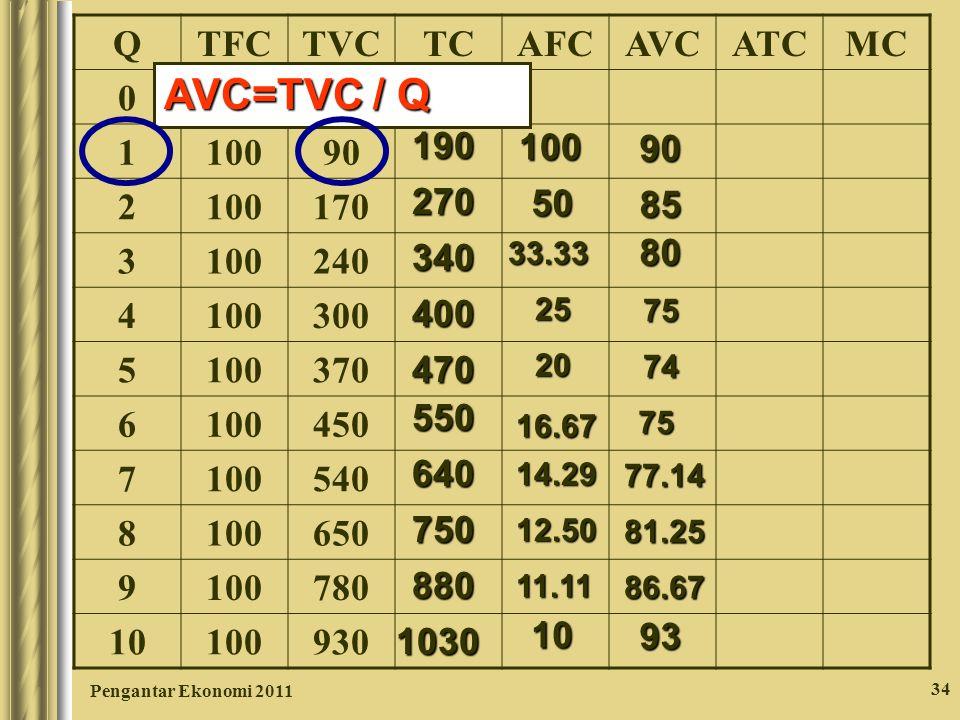 Pengantar Ekonomi 2011 34 QTFCTVCTCAFCAVCATCMC 0 1000 1 90 2 100170 3 100240 4 100300 5 100370 6 100450 7 100540 8 100650 9 100780 10 100930 190 27034