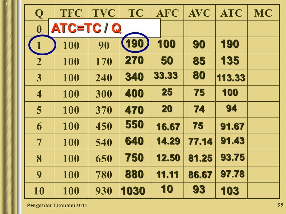 Pengantar Ekonomi 2011 35 QTFCTVCTCAFCAVCATCMC 0 1000 1 90 2 100170 3 100240 4 100300 5 100370 6 100450 7 100540 8 100650 9 100780 10 100930 190 27034
