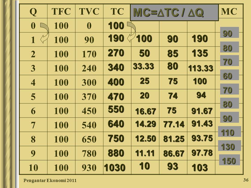 Pengantar Ekonomi 2011 36 QTFCTVCTCAFCAVCATCMC 0 1000 1 90 2 100170 3 100240 4 100300 5 100370 6 100450 7 100540 8 100650 9 100780 10 100930 100 190 2