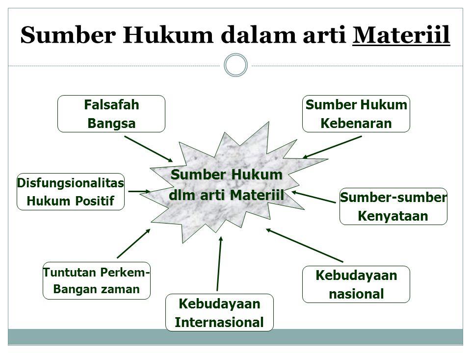 Sumber Hukum dalam arti Materiil Sumber Hukum dlm arti Materiil Sumber-sumber Kenyataan Kebudayaan nasional Tuntutan Perkem- Bangan zaman Falsafah Ban