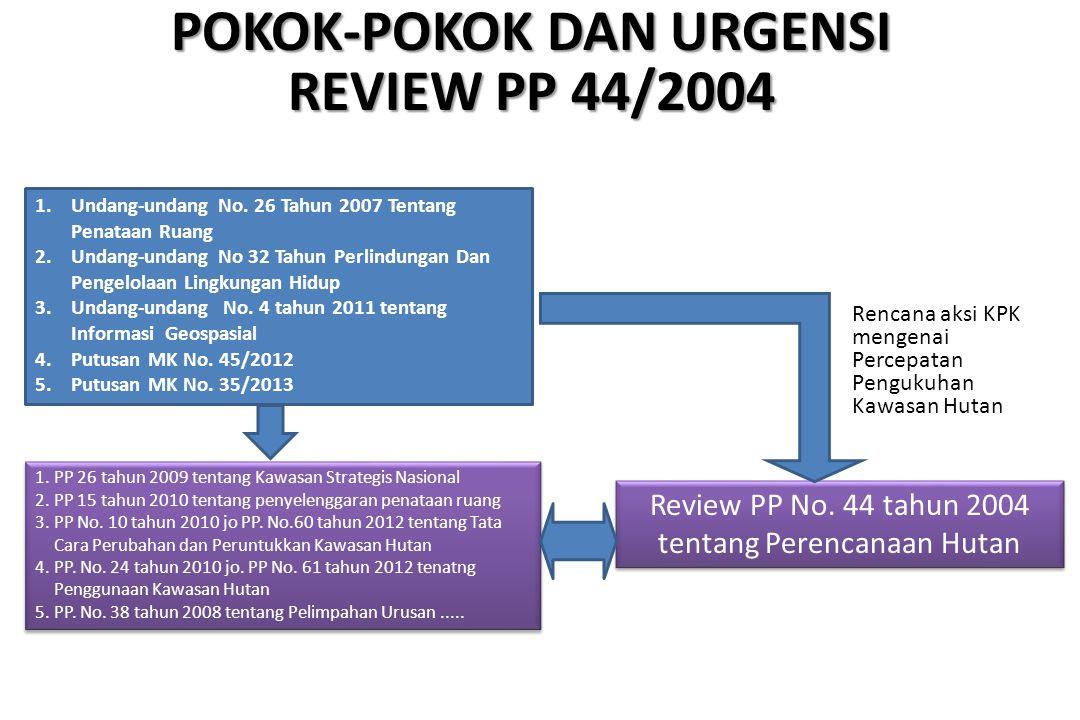 POKOK-POKOK DAN URGENSI REVIEW PP 44/2004 1.Undang-undang No. 26 Tahun 2007 Tentang Penataan Ruang 2.Undang-undang No 32 Tahun Perlindungan Dan Pengel