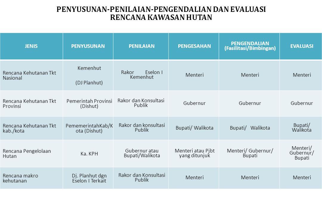 PENYUSUNAN-PENILAIAN-PENGENDALIAN DAN EVALUASI RENCANA KAWASAN HUTAN JENISPENYUSUNANPENILAIANPENGESAHAN PENGENDALIAN (Fasilitasi/Bimbingan) EVALUASI R