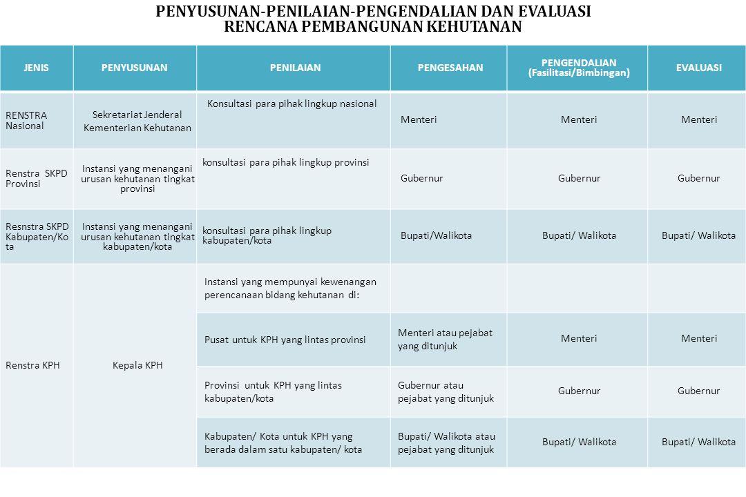 PENYUSUNAN-PENILAIAN-PENGENDALIAN DAN EVALUASI RENCANA PEMBANGUNAN KEHUTANAN JENISPENYUSUNANPENILAIANPENGESAHAN PENGENDALIAN (Fasilitasi/Bimbingan) EV